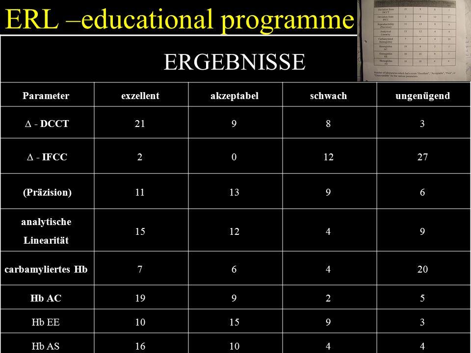 ERL –educational programme ERGEBNISSE Parameterexzellentakzeptabelschwachungenügend ∆ - DCCT21983 ∆ - IFCC201227 (Präzision)111396 analytische Linearität 151249 carbamyliertes Hb76420 Hb AC19925 Hb EE101593 Hb AS161044