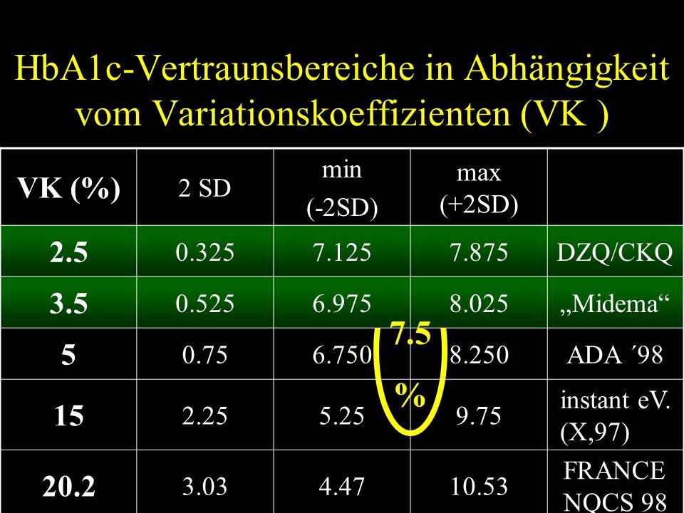 """HbA1c-Vertraunsbereiche in Abhängigkeit vom Variationskoeffizienten (VK ) VK (%) 2 SD min (-2SD) max (+2SD) 2.5 0.3257.1257.875DZQ/CKQ 3.5 0.5256.9758.025""""Midema 5 0.756.7508.250ADA ´98 15 2.255.259.75 instant eV."""