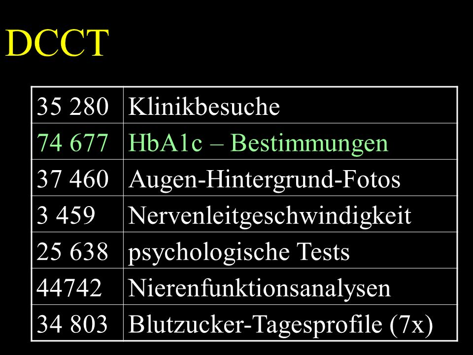 DCCT 35 280Klinikbesuche 74 677HbA1c – Bestimmungen 37 460Augen-Hintergrund-Fotos 3 459Nervenleitgeschwindigkeit 25 638psychologische Tests 44742Nierenfunktionsanalysen 34 803Blutzucker-Tagesprofile (7x)
