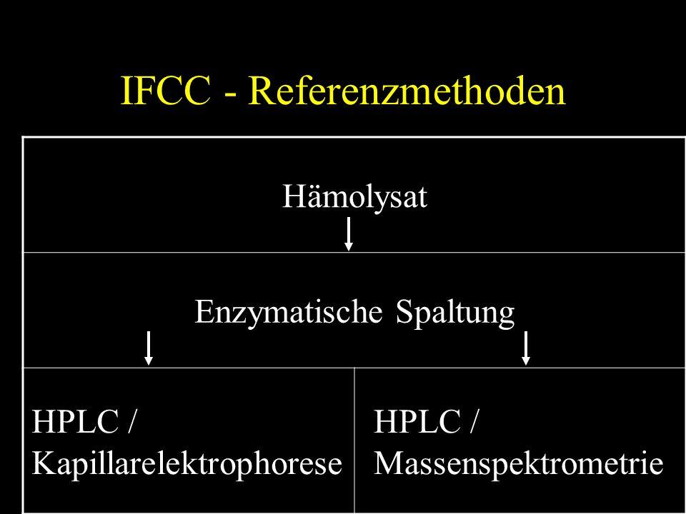 IFCC - Referenzmethoden Hämolysat Enzymatische Spaltung HPLC / Kapillarelektrophorese HPLC / Massenspektrometrie