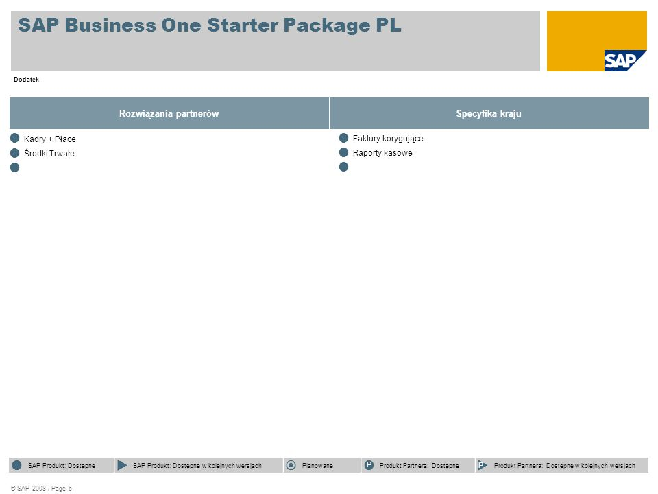 © SAP 2008 / Page 6 SAP Business One Starter Package PL Dodatek Rozwiązania partnerów  SAP Product Available  SAP Product Available with Future Releases  Future Focus  Partner Product Available  Partner Product Available with Future Releases  SAP Product Available  SAP Product Available with Future Releases  Future Focus P Partner Product Available P Partner Product Available with Future Releases Specyfika kraju  SAP Product Available  SAP Product Available with Future Releases  Future Focus  Partner Product Available  Partner Product Available with Future Releases  SAP Produkt: Dostępne  SAP Produkt: Dostępne w kolejnych wersjach  Planowane P Produkt Partnera: Dostępne P Produkt Partnera: Dostępne w kolejnych wersjach  Kadry + Płace  Środki Trwałe   Faktury korygujące  Raporty kasowe 