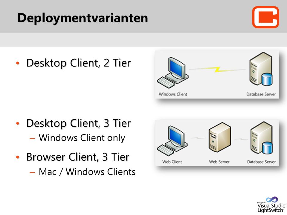 Deploymentvarianten Desktop Client, 2 TierDesktop Client, 2 Tier Desktop Client, 3 TierDesktop Client, 3 Tier – Windows Client only Browser Client, 3 TierBrowser Client, 3 Tier – Mac / Windows Clients