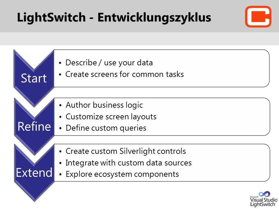 LightSwitch - Entwicklungszyklus Start Describe / use your data Create screens for common tasks Refine Author business logic Customize screen layouts Define custom queries Extend Create custom Silverlight controls Integrate with custom data sources Explore ecosystem components
