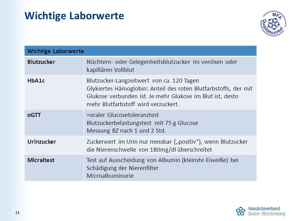 Wichtige Laborwerte 21 Wichtige Laborwerte BlutzuckerNüchtern- oder Gelegenheitsblutzucker im venösen oder kapillären Vollblut HbA1cBlutzucker-Langzeitwert von ca.