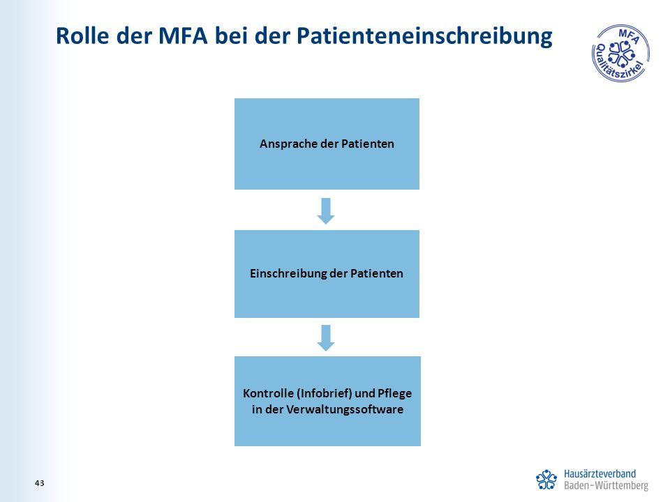 Rolle der MFA bei der Patienteneinschreibung 43 Ansprache der Patienten Einschreibung der Patienten Kontrolle (Infobrief) und Pflege in der Verwaltungssoftware