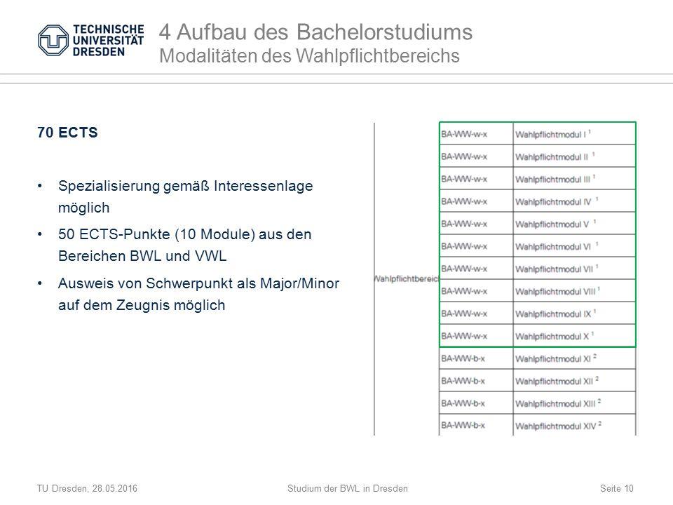 TU Dresden, 28.05.2016Studium der BWL in DresdenSeite 10 Spezialisierung gemäß Interessenlage möglich 50 ECTS-Punkte (10 Module) aus den Bereichen BWL und VWL Ausweis von Schwerpunkt als Major/Minor auf dem Zeugnis möglich 4 Aufbau des Bachelorstudiums Modalitäten des Wahlpflichtbereichs 70 ECTS