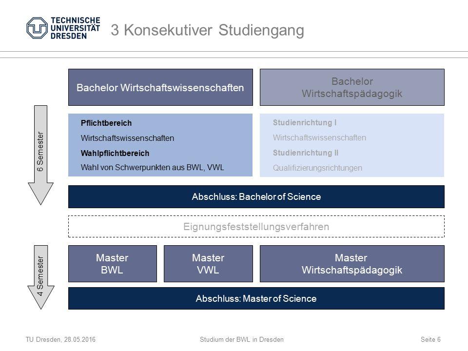 TU Dresden, 28.05.2016Studium der BWL in DresdenSeite 7 4 Aufbau des Bachelorstudiums Pflichtbereich 100 Wahlpflichtbereich 70 Bachelorarbeit 10 Module im Umfang von 5 oder 10 ECTS Workload 150 oder 300 Stunden  Präsenz: 2 oder 4 Semesterwochenstunden (= 30 oder 60 Stunden)  Rest: Selbststudium Meist eine Prüfungsleistung pro Modul Gesamt 180 ECTS-Punkte