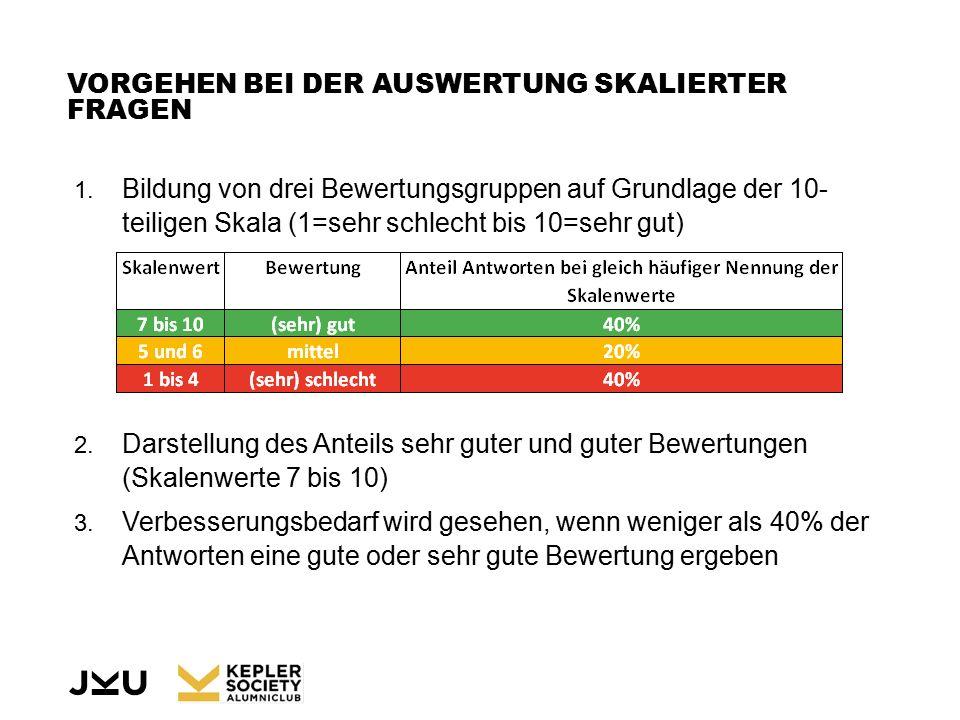 VORGEHEN BEI DER AUSWERTUNG SKALIERTER FRAGEN 1.