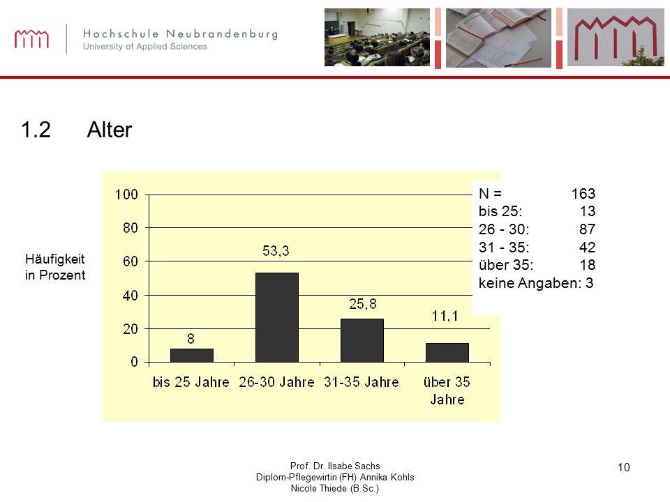 Prof. Dr. Ilsabe Sachs Diplom-Pflegewirtin (FH) Annika Kohls Nicole Thiede (B.Sc.) 10 1.2Alter N = 163 bis 25: 13 26 - 30: 87 31 - 35: 42 über 35: 18