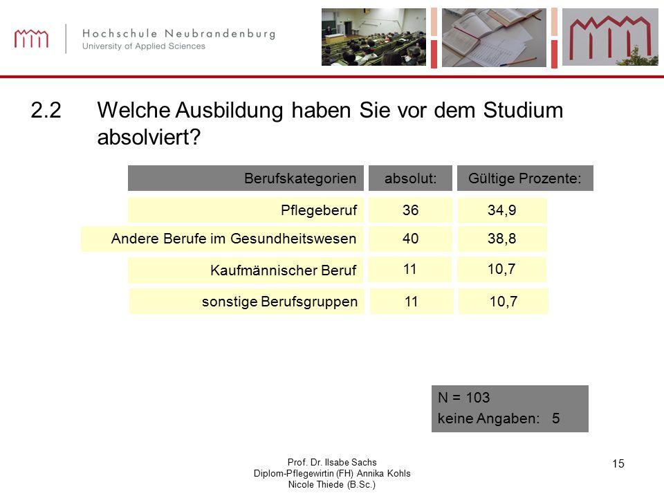 Prof. Dr. Ilsabe Sachs Diplom-Pflegewirtin (FH) Annika Kohls Nicole Thiede (B.Sc.) 15 2.2Welche Ausbildung haben Sie vor dem Studium absolviert? 10,71