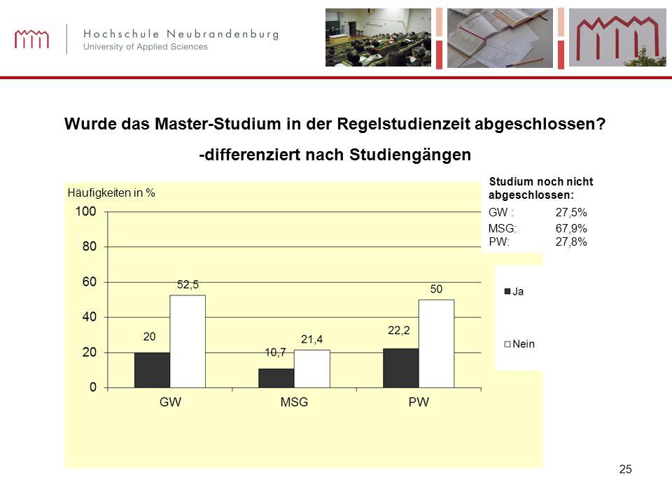 25 Häufigkeiten in % Wurde das Master-Studium in der Regelstudienzeit abgeschlossen? -differenziert nach Studiengängen Studium noch nicht abgeschlosse