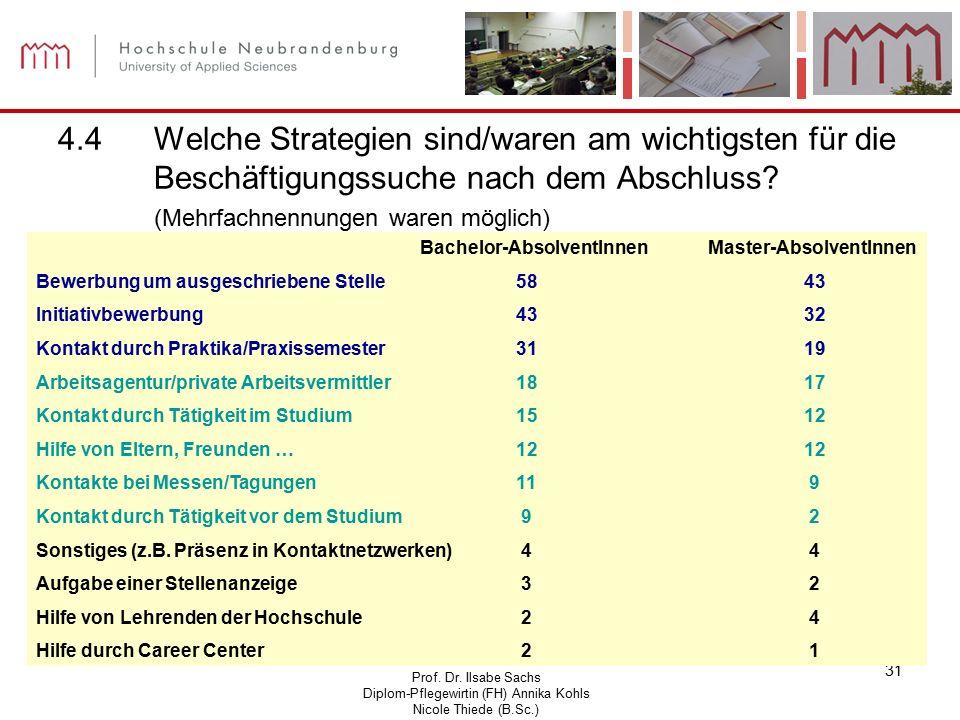 Prof. Dr. Ilsabe Sachs Diplom-Pflegewirtin (FH) Annika Kohls Nicole Thiede (B.Sc.) 31 4.4Welche Strategien sind/waren am wichtigsten für die Beschäfti