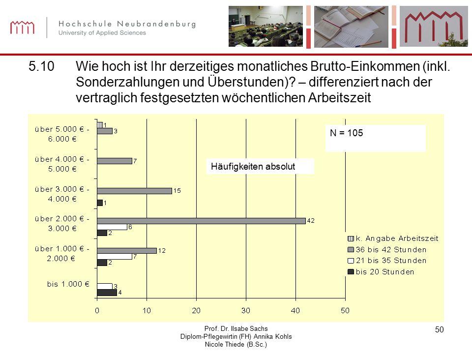 Prof. Dr. Ilsabe Sachs Diplom-Pflegewirtin (FH) Annika Kohls Nicole Thiede (B.Sc.) 50 5.10Wie hoch ist Ihr derzeitiges monatliches Brutto-Einkommen (i