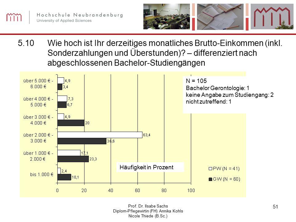 Prof. Dr. Ilsabe Sachs Diplom-Pflegewirtin (FH) Annika Kohls Nicole Thiede (B.Sc.) 51 5.10Wie hoch ist Ihr derzeitiges monatliches Brutto-Einkommen (i