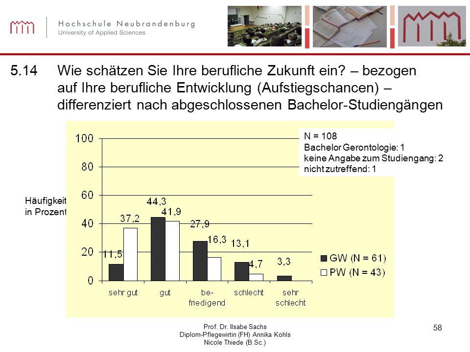 Prof. Dr. Ilsabe Sachs Diplom-Pflegewirtin (FH) Annika Kohls Nicole Thiede (B.Sc.) 58 Häufigkeit in Prozent N = 108 Bachelor Gerontologie: 1 keine Ang