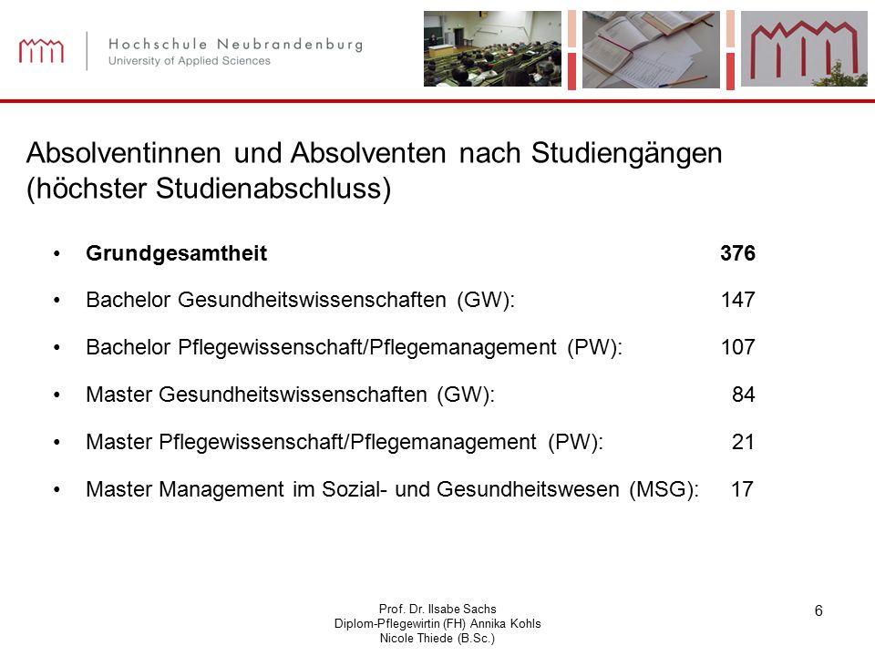 Prof. Dr. Ilsabe Sachs Diplom-Pflegewirtin (FH) Annika Kohls Nicole Thiede (B.Sc.) 6 Absolventinnen und Absolventen nach Studiengängen (höchster Studi