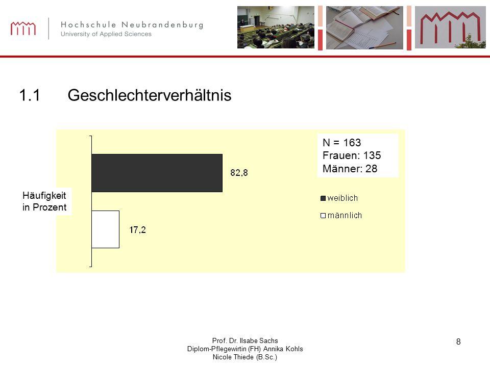 Prof. Dr. Ilsabe Sachs Diplom-Pflegewirtin (FH) Annika Kohls Nicole Thiede (B.Sc.) 8 N = 163 Frauen: 135 Männer: 28 1.1Geschlechterverhältnis Häufigke