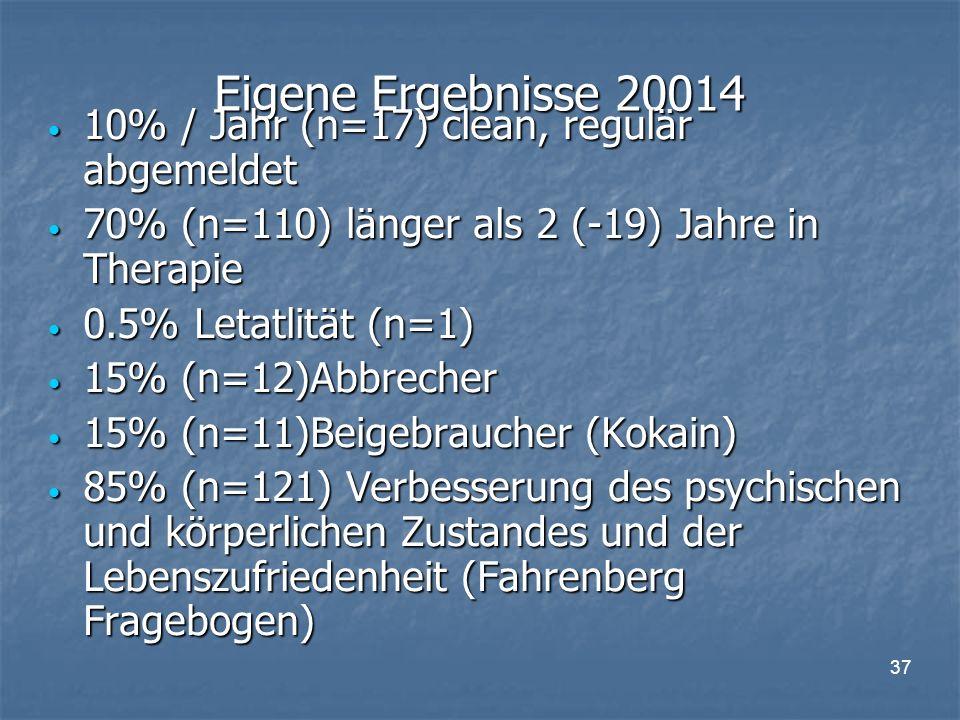 37 Eigene Ergebnisse 20014 10% / Jahr (n=17) clean, regulär abgemeldet 10% / Jahr (n=17) clean, regulär abgemeldet 70% (n=110) länger als 2 (-19) Jahre in Therapie 70% (n=110) länger als 2 (-19) Jahre in Therapie 0.5% Letatlität (n=1) 0.5% Letatlität (n=1) 15% (n=12)Abbrecher 15% (n=12)Abbrecher 15% (n=11)Beigebraucher (Kokain) 15% (n=11)Beigebraucher (Kokain) 85% (n=121) Verbesserung des psychischen und körperlichen Zustandes und der Lebenszufriedenheit (Fahrenberg Fragebogen) 85% (n=121) Verbesserung des psychischen und körperlichen Zustandes und der Lebenszufriedenheit (Fahrenberg Fragebogen)