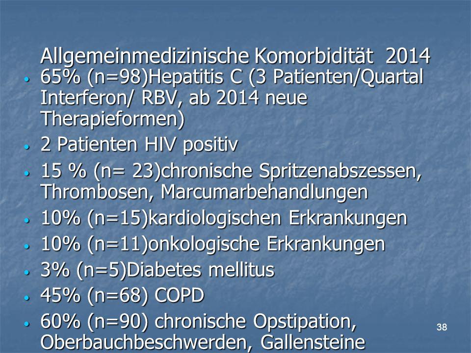 38 Allgemeinmedizinische Komorbidität 2014 65% (n=98)Hepatitis C (3 Patienten/Quartal Interferon/ RBV, ab 2014 neue Therapieformen) 65% (n=98)Hepatitis C (3 Patienten/Quartal Interferon/ RBV, ab 2014 neue Therapieformen) 2 Patienten HIV positiv 2 Patienten HIV positiv 15 % (n= 23)chronische Spritzenabszessen, Thrombosen, Marcumarbehandlungen 15 % (n= 23)chronische Spritzenabszessen, Thrombosen, Marcumarbehandlungen 10% (n=15)kardiologischen Erkrankungen 10% (n=15)kardiologischen Erkrankungen 10% (n=11)onkologische Erkrankungen 10% (n=11)onkologische Erkrankungen 3% (n=5)Diabetes mellitus 3% (n=5)Diabetes mellitus 45% (n=68) COPD 45% (n=68) COPD 60% (n=90) chronische Opstipation, Oberbauchbeschwerden, Gallensteine 60% (n=90) chronische Opstipation, Oberbauchbeschwerden, Gallensteine
