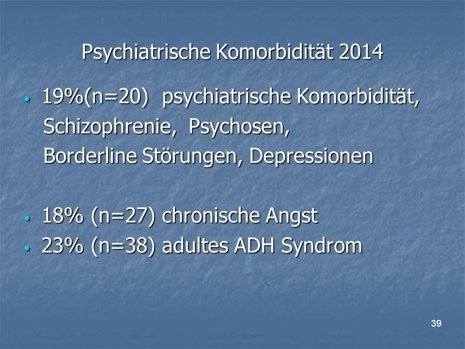 39 Psychiatrische Komorbidität 2014 19%(n=20) psychiatrische Komorbidität, 19%(n=20) psychiatrische Komorbidität, Schizophrenie, Psychosen, Schizophrenie, Psychosen, Borderline Störungen, Depressionen Borderline Störungen, Depressionen 18% (n=27) chronische Angst 18% (n=27) chronische Angst 23% (n=38) adultes ADH Syndrom 23% (n=38) adultes ADH Syndrom