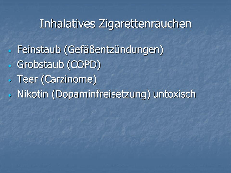 Inhalatives Zigarettenrauchen Feinstaub (Gefäßentzündungen) Feinstaub (Gefäßentzündungen) Grobstaub (COPD) Grobstaub (COPD) Teer (Carzinome) Teer (Carzinome) Nikotin (Dopaminfreisetzung) untoxisch Nikotin (Dopaminfreisetzung) untoxisch