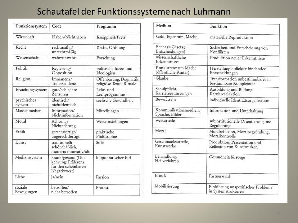 Schautafel der Funktionssysteme nach Luhmann 14
