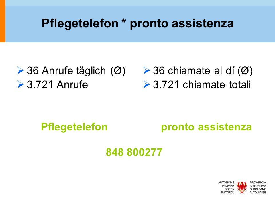 Pflegetelefon * pronto assistenza  36 Anrufe täglich (Ø)  3.721 Anrufe Pflegetelefon  36 chiamate al dí (Ø)  3.721 chiamate totali pronto assistenza 848 800277