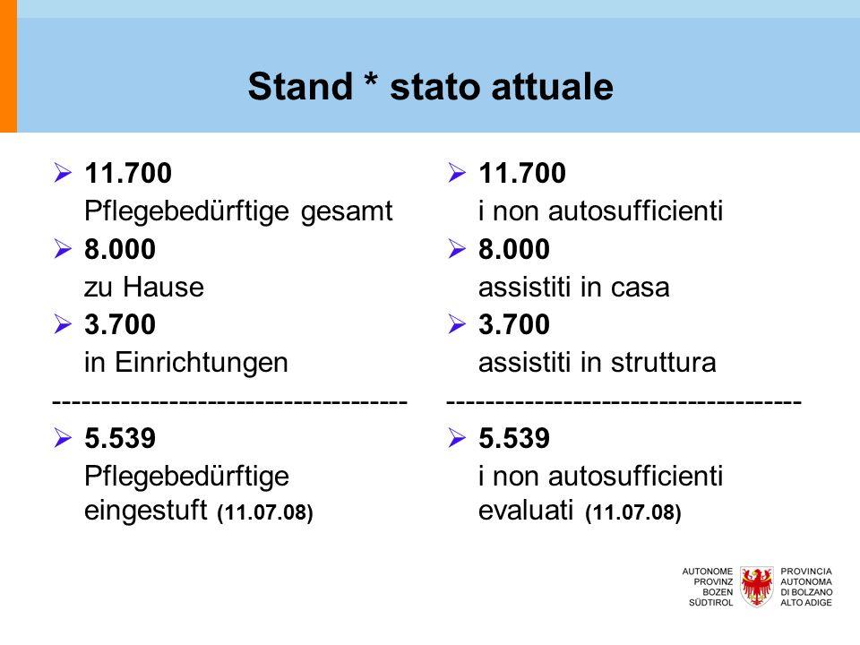 Stand * stato attuale  11.700 Pflegebedürftige gesamt  8.000 zu Hause  3.700 in Einrichtungen -------------------------------------  5.539 Pflegebedürftige eingestuft (11.07.08)  11.700 i non autosufficienti  8.000 assistiti in casa  3.700 assistiti in struttura -------------------------------------  5.539 i non autosufficienti evaluati (11.07.08)