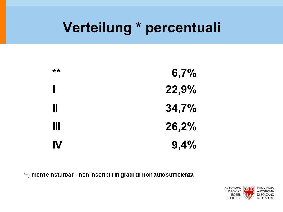 Verteilung * percentuali ** 6,7% I 22,9% II 34,7% III 26,2% IV 9,4% **) nicht einstufbar – non inseribili in gradi di non autosufficienza