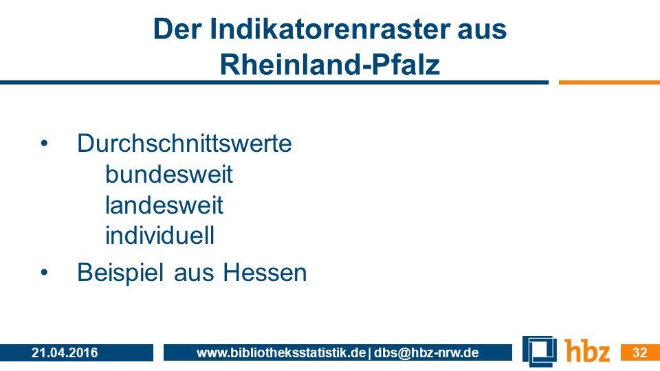 Der Indikatorenraster aus Rheinland-Pfalz Durchschnittswerte bundesweit landesweit individuell Beispiel aus Hessen 21.04.2016 www.bibliotheksstatistik