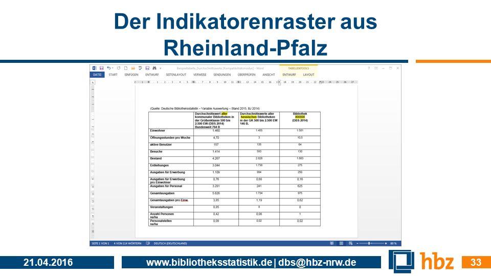 Der Indikatorenraster aus Rheinland-Pfalz 21.04.2016 www.bibliotheksstatistik.de | dbs@hbz-nrw.de 33