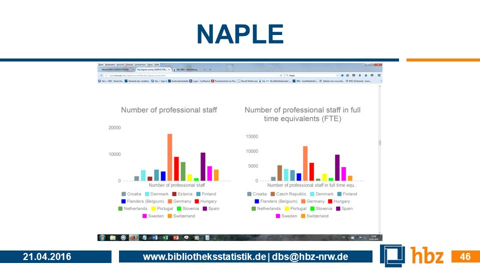 NAPLE 21.04.2016 www.bibliotheksstatistik.de | dbs@hbz-nrw.de 46