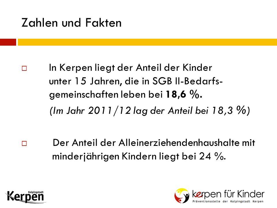 Zahlen und Fakten  In Kerpen liegt der Anteil der Kinder unter 15 Jahren, die in SGB II-Bedarfs- gemeinschaften leben bei 18,6 %. (Im Jahr 2011/12 la