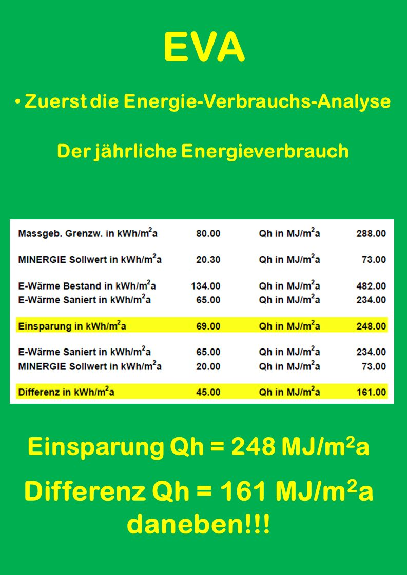 EVA Zuerst die Energie-Verbrauchs-Analyse Der jährliche Energieverbrauch Qh = 234 MJ/m 2 a EVL = 0.23 W/m 3 K