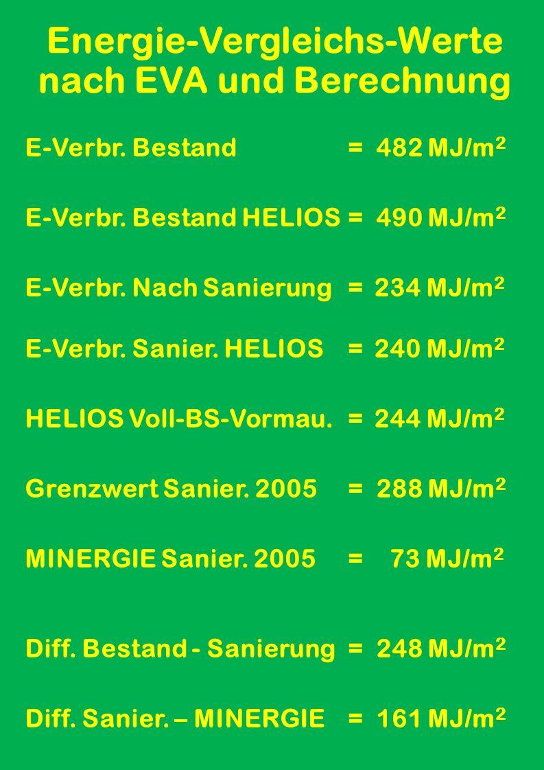 HELIOS Vergleichsberechnung Mit Mischmauerwerk 45 cm: Mit HELIOS berechneter Heizwärmebedarf Qh = 185 MJ/m 2
