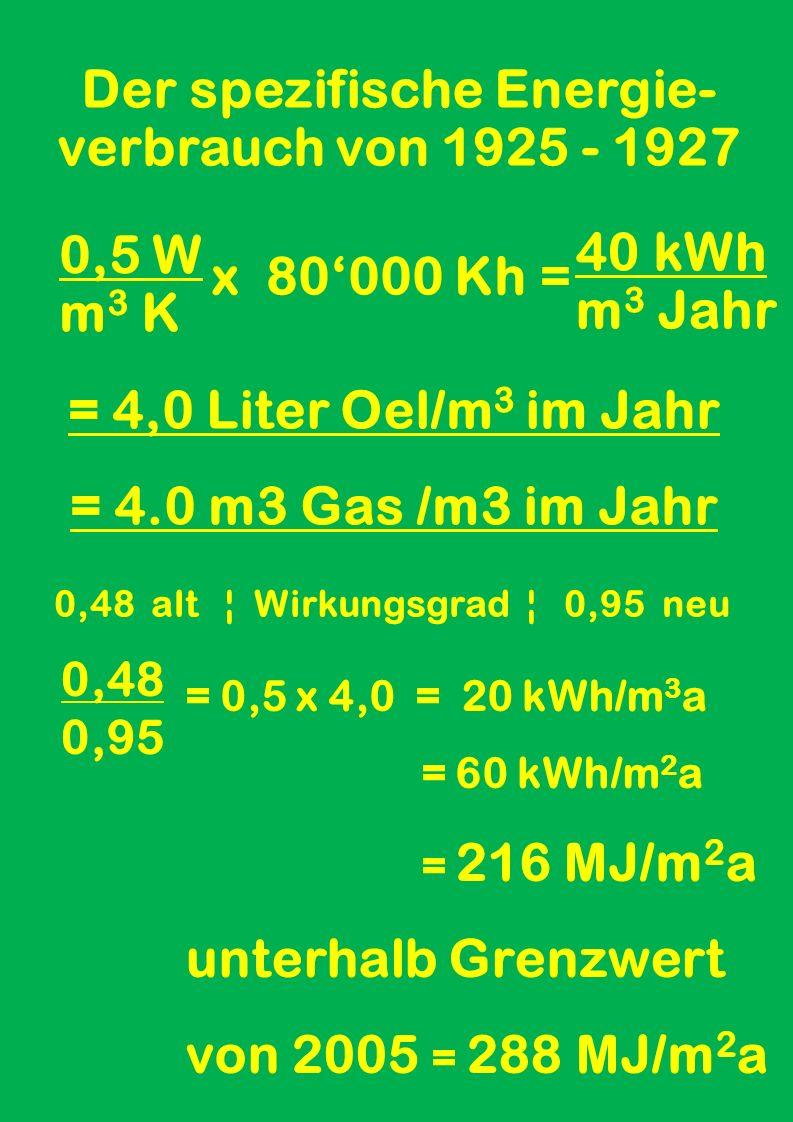 Die Heiz-Grad-Zeit / Jahr 24 Stunden pro Tag 222 Heiztage pro Jahr 15 ° Celsius Temperaturdifferenz 15 K x 222 x 24 h = 80'000 Kh das gibt