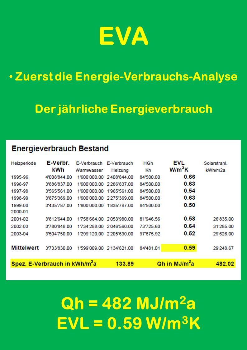 EVA Zuerst die Energie-Verbrauchs-Analyse im Mittel Total = 84'450 HGh Das Klima 2001 - 2003
