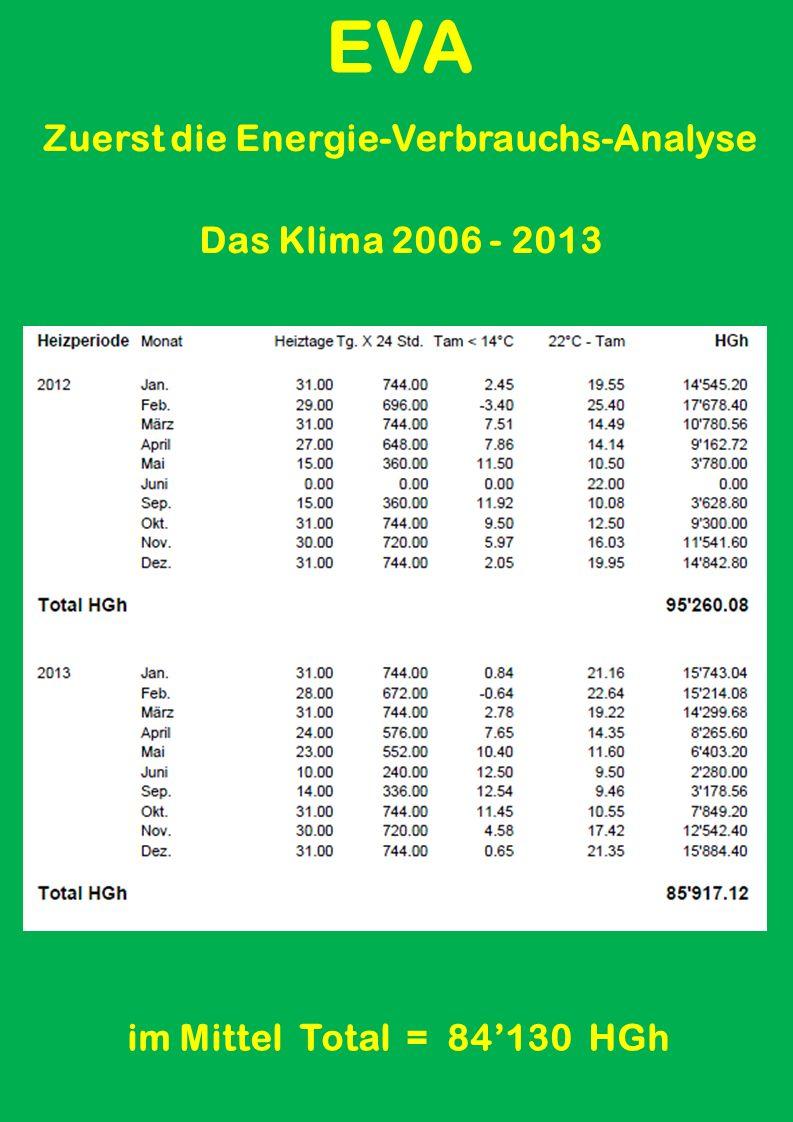 EVA Zuerst die Energie-Verbrauchs-Analyse Das Klima 2006 - 2013