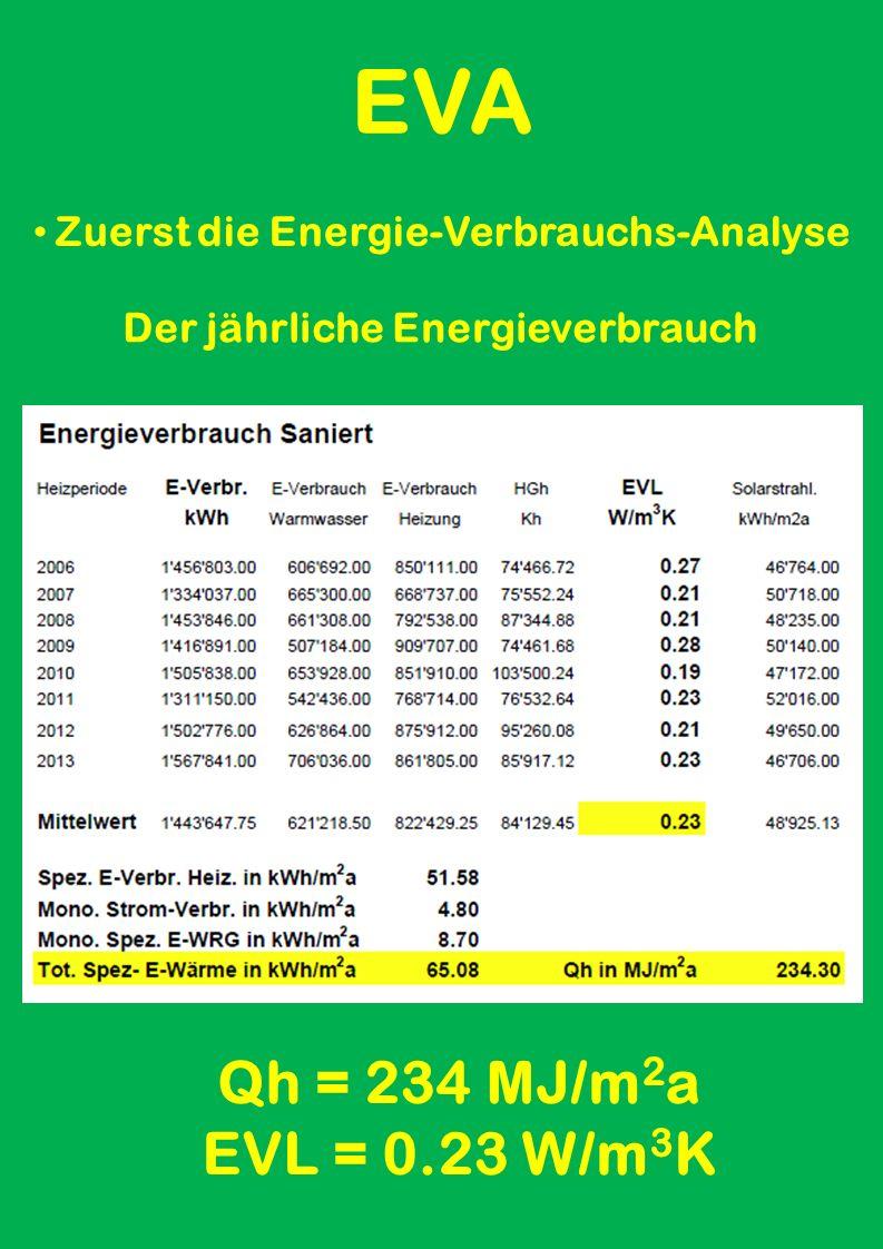 EVA Zuerst die Energie-Verbrauchs-Analyse Das Klima 2006 - 2013 im Mittel Total = 84'130 HGh