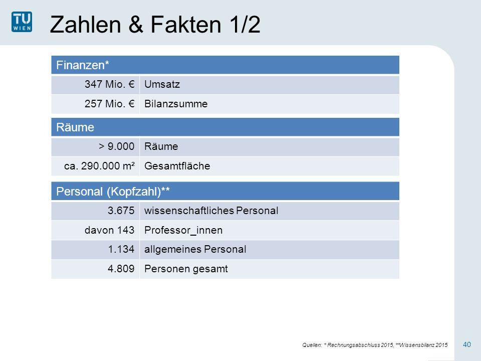 Zahlen & Fakten 1/2 Finanzen* 347 Mio. €Umsatz 257 Mio.