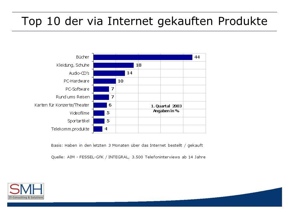 Top 10 der via Internet gekauften Produkte Basis: Haben in den letzten 3 Monaten über das Internet bestellt / gekauft Quelle: AIM - FESSEL-GfK / INTEGRAL, 3.500 Telefoninterviews ab 14 Jahre
