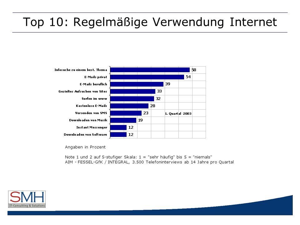 Top 10: Regelmäßige Verwendung Internet Angaben in Prozent Note 1 und 2 auf 5-stufiger Skala: 1 = sehr häufig bis 5 = niemals AIM - FESSEL-GfK / INTEGRAL, 3.500 Telefoninterviews ab 14 Jahre pro Quartal