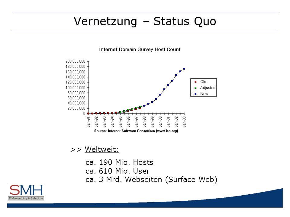 Vernetzung – Status Quo >> Weltweit: ca. 190 Mio.