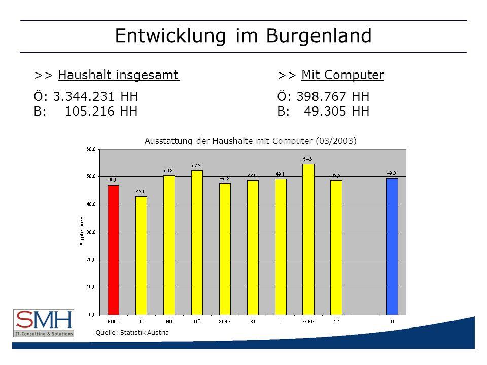 Entwicklung im Burgenland >> Haushalt insgesamt>> Mit Computer Ö: 3.344.231 HHÖ: 398.767 HH B: 105.216 HH B: 49.305 HH Ausstattung der Haushalte mit Computer (03/2003) Quelle: Statistik Austria