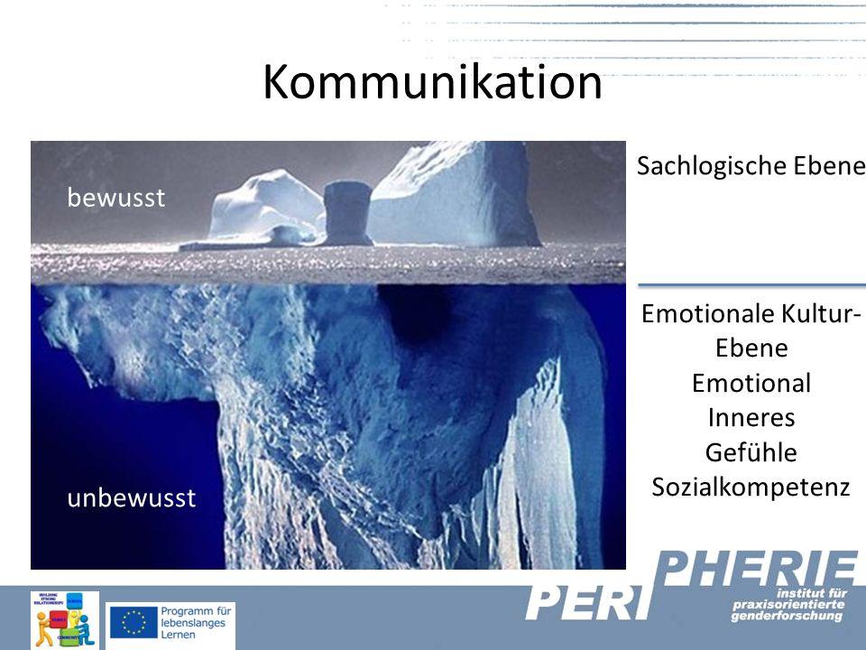 Kommunikation Sachlogische Ebene Emotionale Kultur- Ebene Emotional Inneres Gefühle Sozialkompetenz bewusst unbewusst