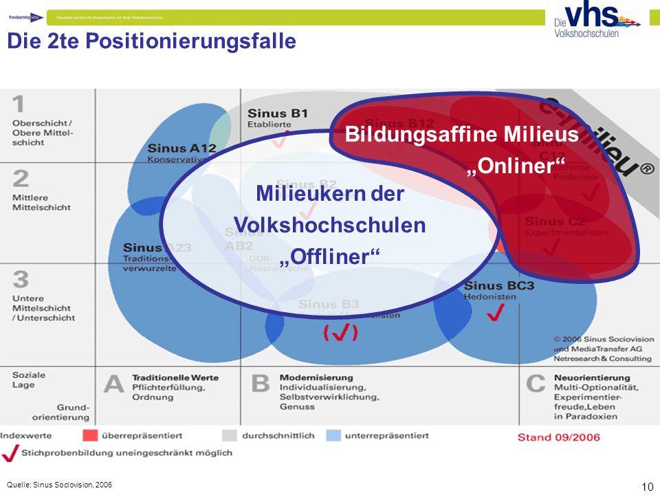 """Quelle: Sinus Sociovision, 2006 10 Die 2te Positionierungsfalle Milieukern der Volkshochschulen """"Offliner Bildungsaffine Milieus """"Onliner"""