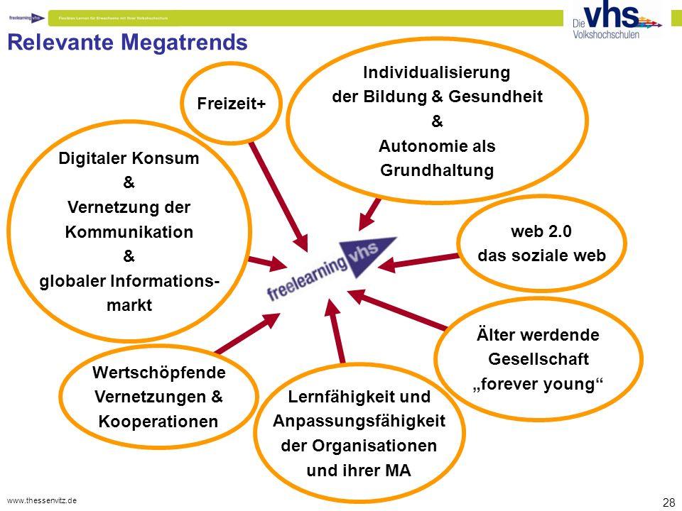 """www.thessenvitz.de 28 Digitaler Konsum & Vernetzung der Kommunikation & globaler Informations- markt web 2.0 das soziale web Älter werdende Gesellschaft """"forever young Lernfähigkeit und Anpassungsfähigkeit der Organisationen und ihrer MA Wertschöpfende Vernetzungen & Kooperationen Freizeit+ Individualisierung der Bildung & Gesundheit & Autonomie als Grundhaltung Relevante Megatrends"""