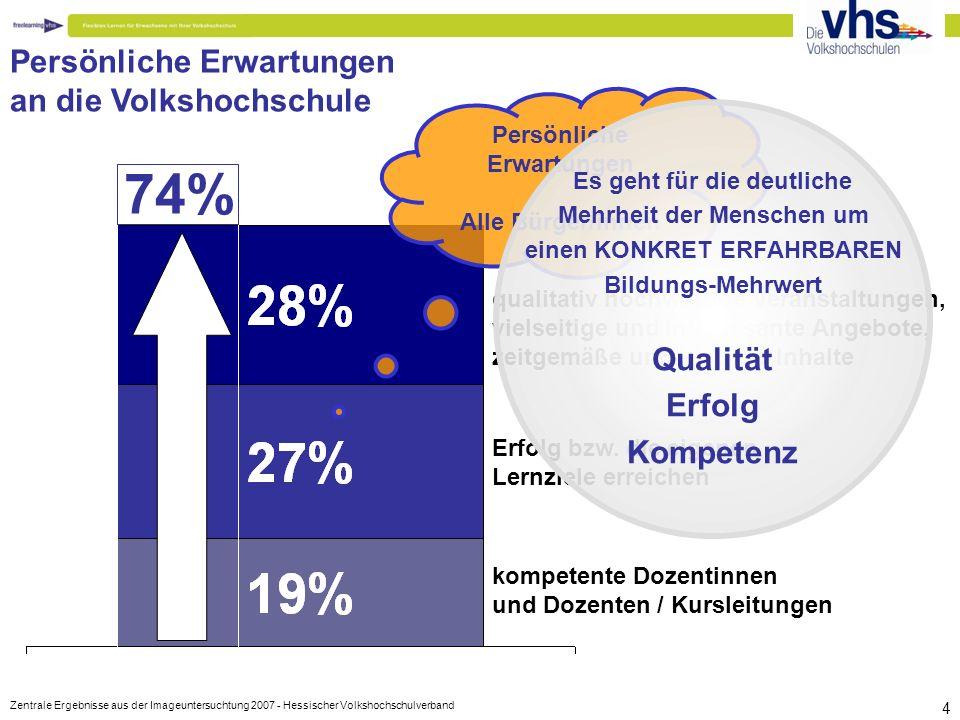 www.thessenvitz.de 35 Wertschöpfungskette neu gestalten blended-learning ist eine gute Antwort für eine adäquate Mindest-TN-Zahl für Präsenzveranstaltungen für unterschiedliche Lernstile und –zeiten um Nischenangebote durchführen Das web 2.0 ist eine Riesenchance (80% des Angebots findet in Nischen statt / long-tail).