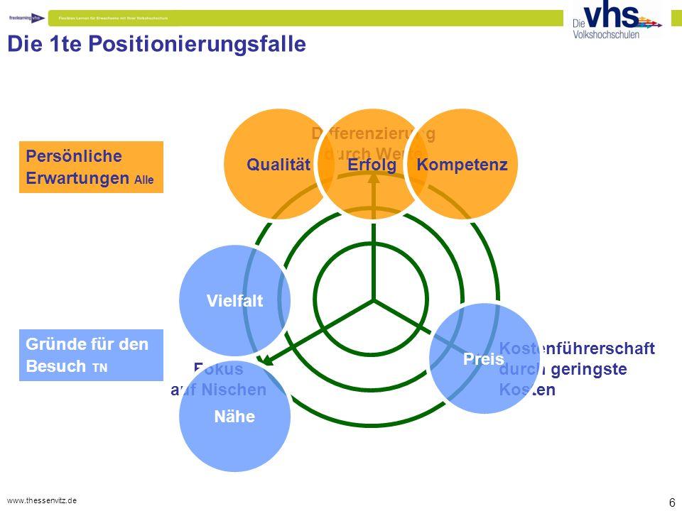 www.thessenvitz.de 37 Wertschöpfungskette neu gestalten Kundenbindung durch Verlängerung der Kommunikationskette PUSH-Kommunikation - offline - PULL-Kommunikation - online - Plakat > Anzeige > Redaktionelle Artikel > Programmheft > Newsletter > RSS