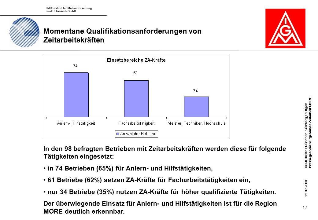 IMU Institut für Medienforschung und Urbanistik GmbH © IMU Institut München, Nürnberg, StuttgartPressegespräch Ergebnisse Zeitarbeit MORE 12.02.2008 17 Momentane Qualifikationsanforderungen von Zeitarbeitskräften In den 98 befragten Betrieben mit Zeitarbeitskräften werden diese für folgende Tätigkeiten eingesetzt: in 74 Betrieben (65%) für Anlern- und Hilfstätigkeiten, 61 Betriebe (62%) setzen ZA-Kräfte für Facharbeitstätigkeiten ein, nur 34 Betriebe (35%) nutzen ZA-Kräfte für höher qualifizierte Tätigkeiten.